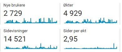 2.729 lesere på Havfruen